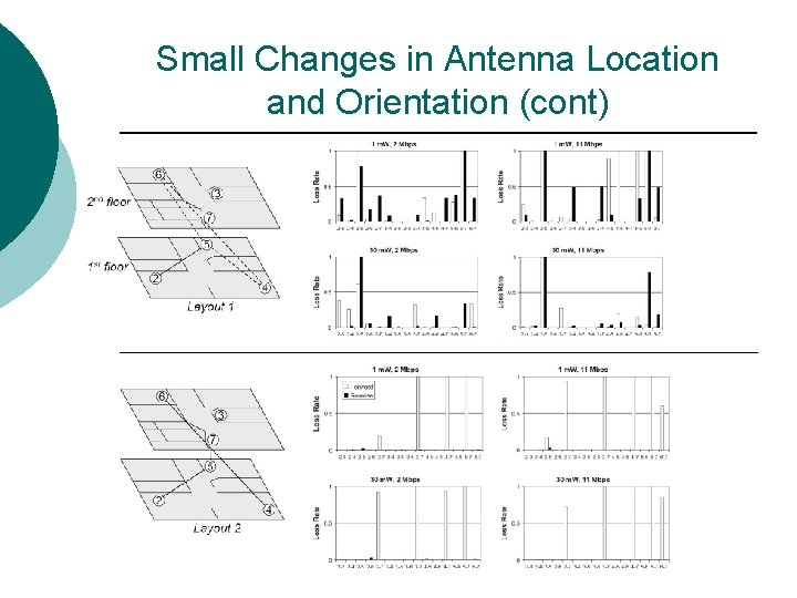 Small Changes in Antenna Location and Orientation (cont)