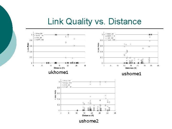 Link Quality vs. Distance ukhome 1 ushome 2