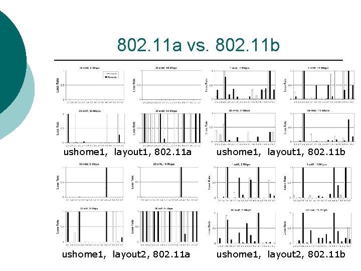802. 11 a vs. 802. 11 b ushome 1, layout 1, 802. 11 a