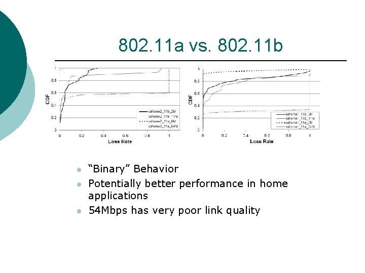 """802. 11 a vs. 802. 11 b l l l """"Binary"""" Behavior Potentially better"""