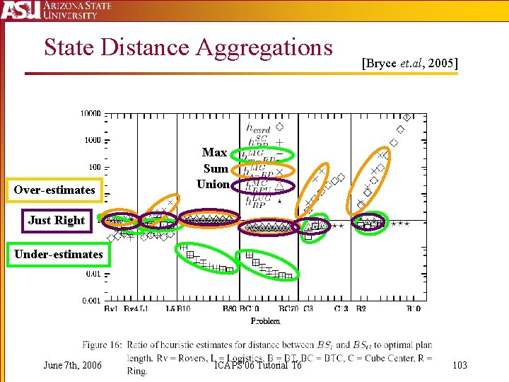 State Distance Aggregations Over-estimates [Bryce et. al, 2005] Max Sum Union Just Right Under-estimates