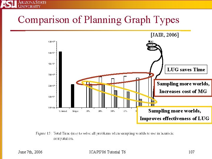 Comparison of Planning Graph Types [JAIR, 2006] LUG saves Time Sampling more worlds, Increases