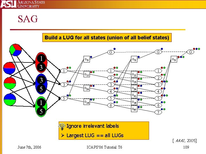SAG Build a LUG for all states (union of all belief states) G G