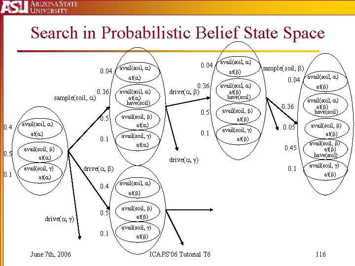 Search in Probabilistic Belief State Space 0. 04 sample(soil, ) 0. 4 0. 5