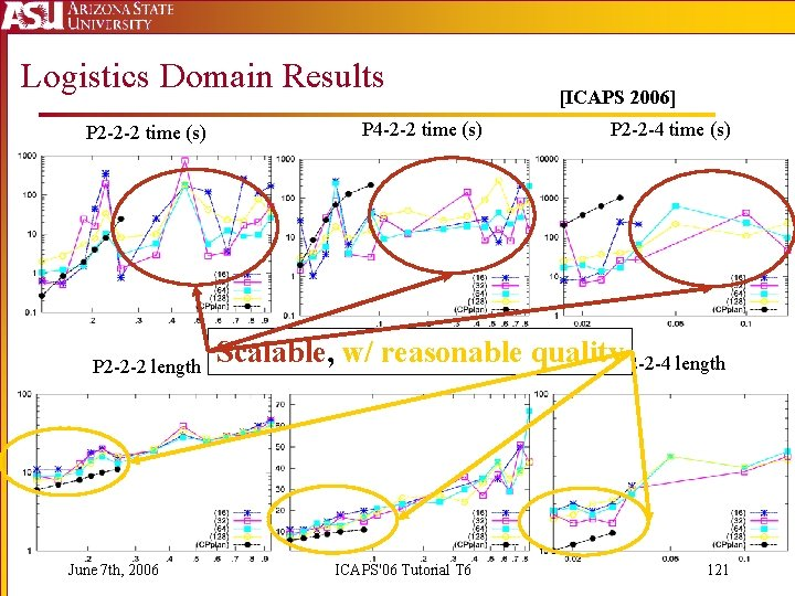 Logistics Domain Results P 2 -2 -2 time (s) P 2 -2 -2 length