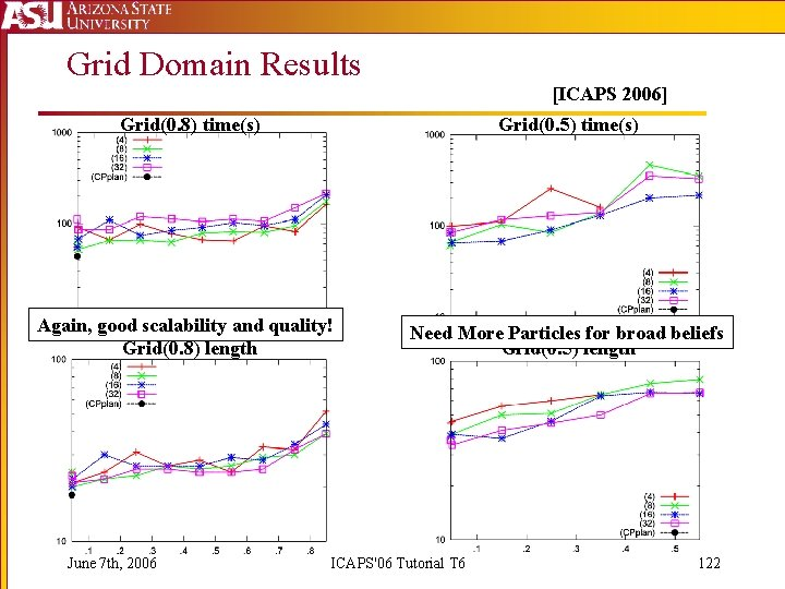 Grid Domain Results [ICAPS 2006] Grid(0. 8) time(s) Grid(0. 5) time(s) Again, good scalability
