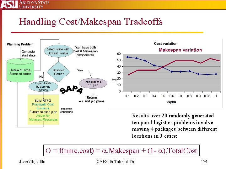 Handling Cost/Makespan Tradeoffs Results over 20 randomly generated temporal logistics problems involve moving 4