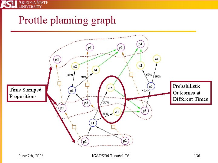 Prottle planning graph Probabilistic Outcomes at Different Times Time Stamped Propositions June 7 th,