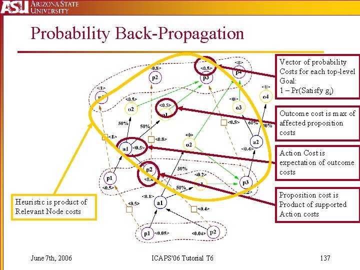 Probability Back-Propagation Vector of probability Costs for each top-level Goal: 1 – Pr(Satisfy gi)