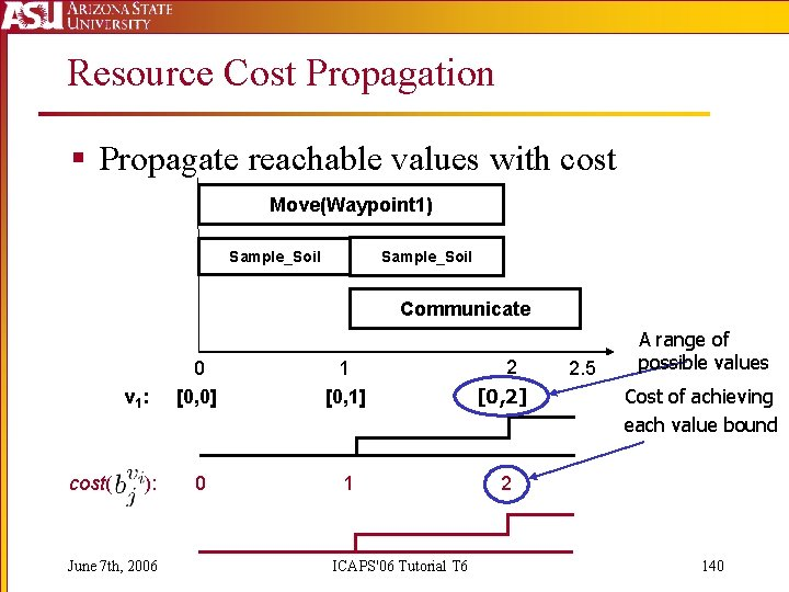 Resource Cost Propagation § Propagate reachable values with cost Move(Waypoint 1) Sample_Soil Communicate v