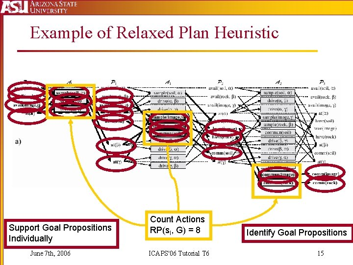 Example of Relaxed Plan Heuristic Support Goal Propositions Individually June 7 th, 2006 Count