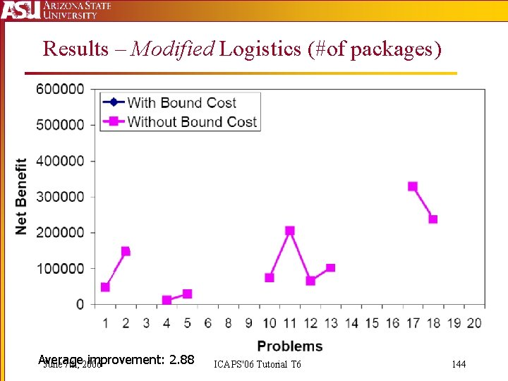 Results – Modified Logistics (#of packages) Average improvement: 2. 88 June 7 th, 2006