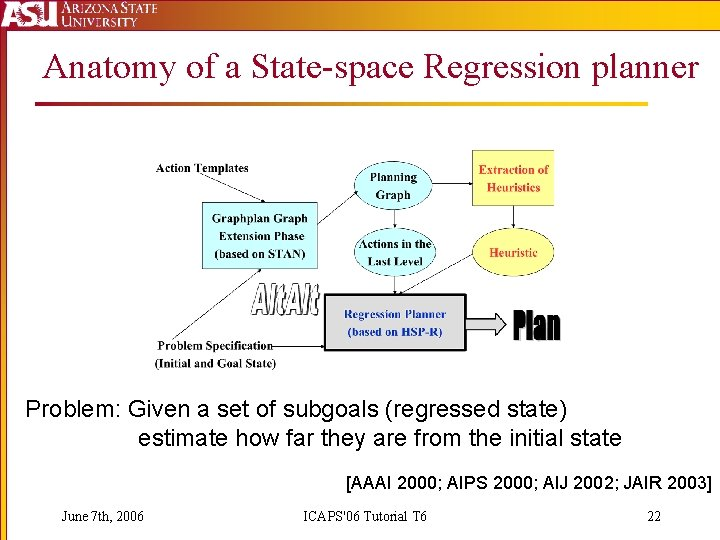 Anatomy of a State-space Regression planner Problem: Given a set of subgoals (regressed state)