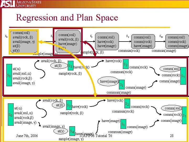 Regression and Plan Space s 4 comm(soil) s 3 comm(soil) s 2 comm(soil) s