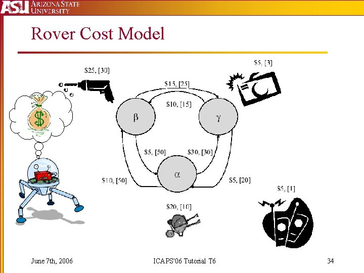 Rover Cost Model June 7 th, 2006 ICAPS'06 Tutorial T 6 34