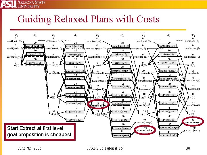 Guiding Relaxed Plans with Costs Start Extract at first level goal proposition is cheapest