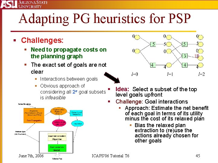 Adapting PG heuristics for PSP § Challenges: § Need to propagate costs on the