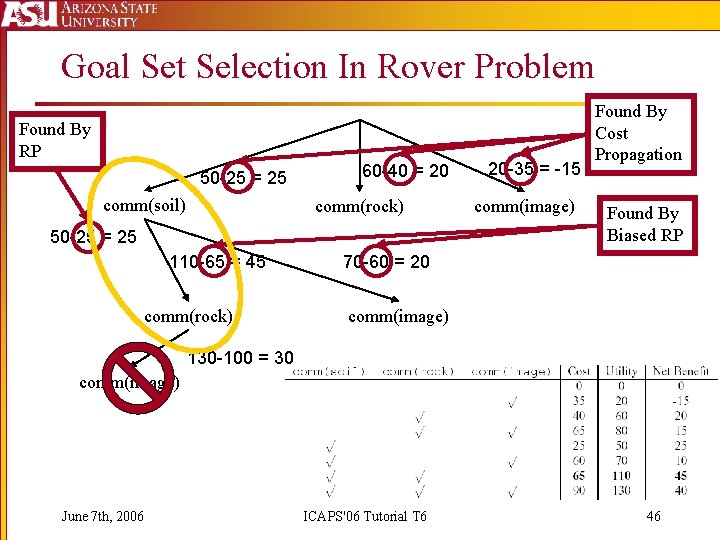 Goal Set Selection In Rover Problem Found By RP 50 -25 = 25 comm(soil)
