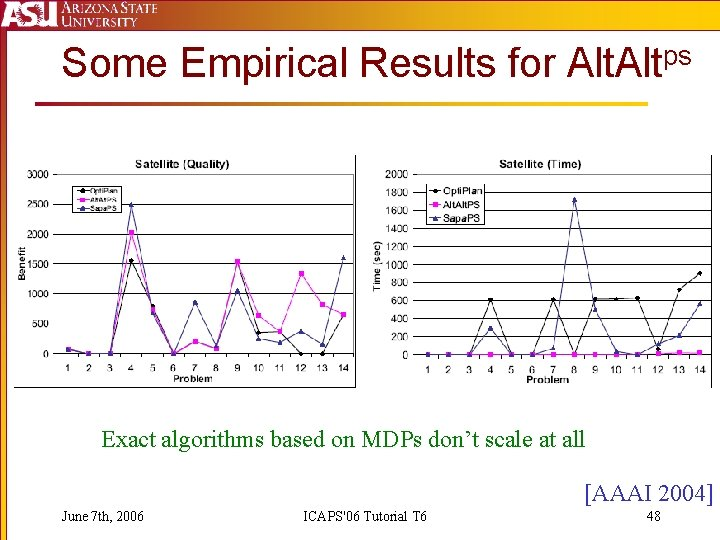 Some Empirical Results for Altps Exact algorithms based on MDPs don't scale at all