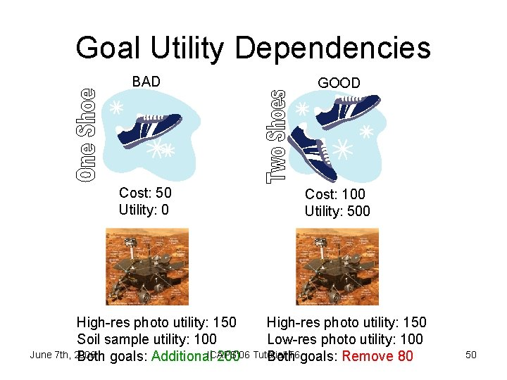 Goal Utility Dependencies BAD GOOD Cost: 50 Utility: 0 Cost: 100 Utility: 500 High-res