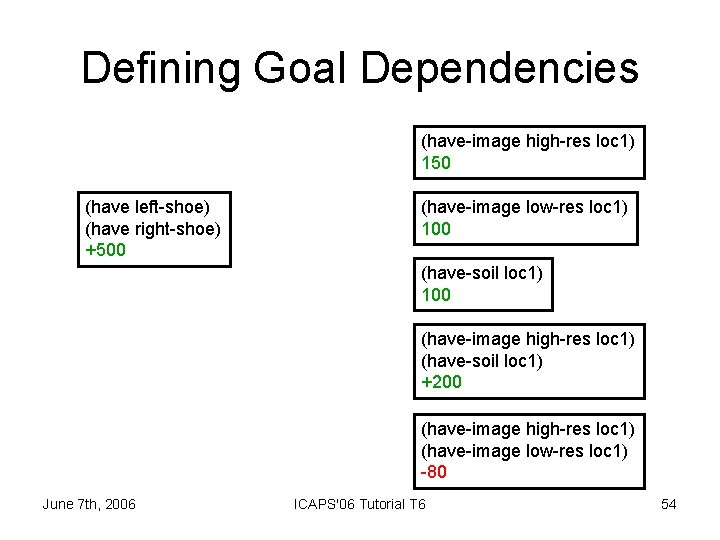 Defining Goal Dependencies (have-image high-res loc 1) 150 (have left-shoe) (have right-shoe) +500 (have-image