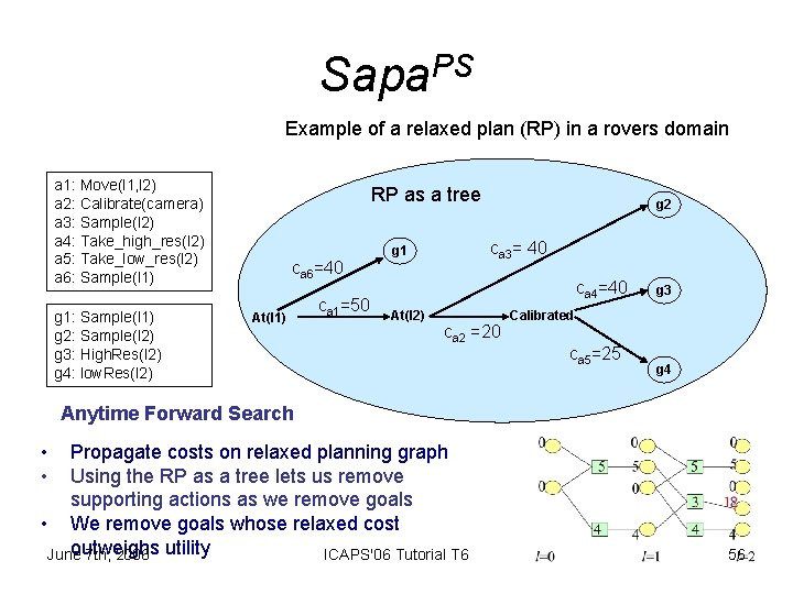 Sapa. PS Example of a relaxed plan (RP) in a rovers domain a 1: