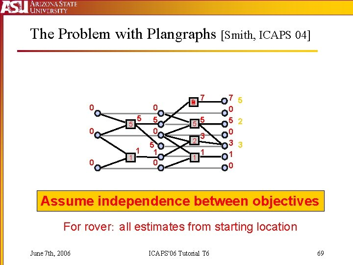 The Problem with Plangraphs [Smith, ICAPS 04] 0 0 5 1 5 0 5