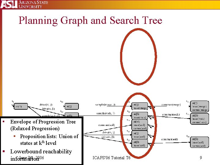 Planning Graph and Search Tree § Envelope of Progression Tree (Relaxed Progression) § Proposition