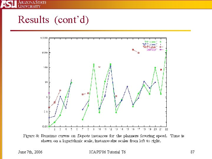 Results (cont'd) June 7 th, 2006 ICAPS'06 Tutorial T 6 87