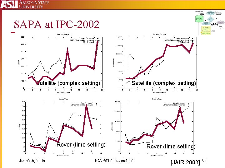SAPA at IPC-2002 Satellite (complex setting) Rover (time setting) June 7 th, 2006 ICAPS'06