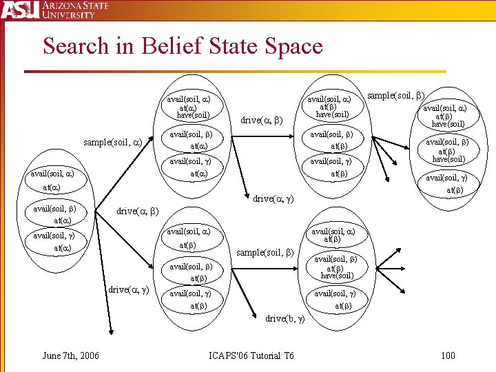 Search in Belief State Space avail(soil, ) at( ) have(soil) sample(soil, ) avail(soil, )