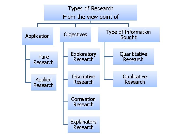 Types of Research From the view point of Application Pure Research Applied Research Objectives
