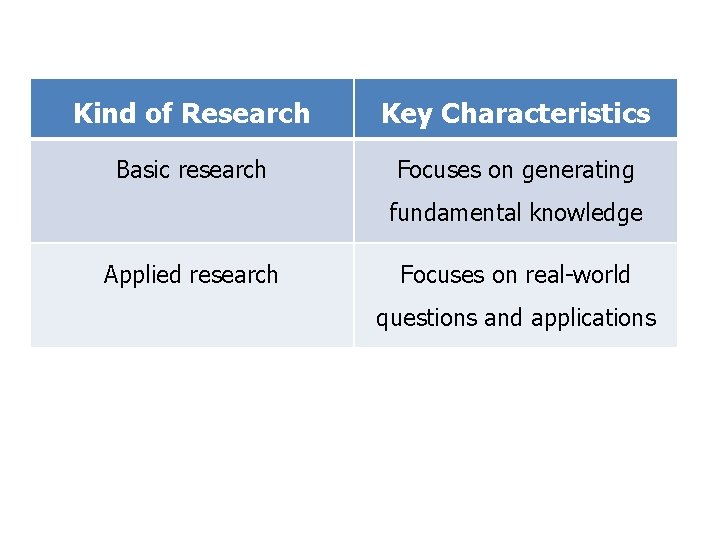 Kind of Research Key Characteristics Basic research Focuses on generating fundamental knowledge Applied research