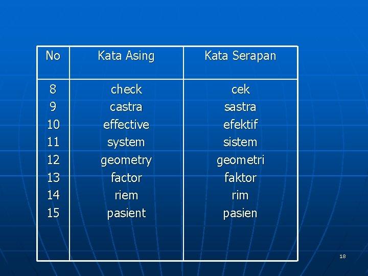 No Kata Asing Kata Serapan 8 9 10 11 12 13 14 15 check