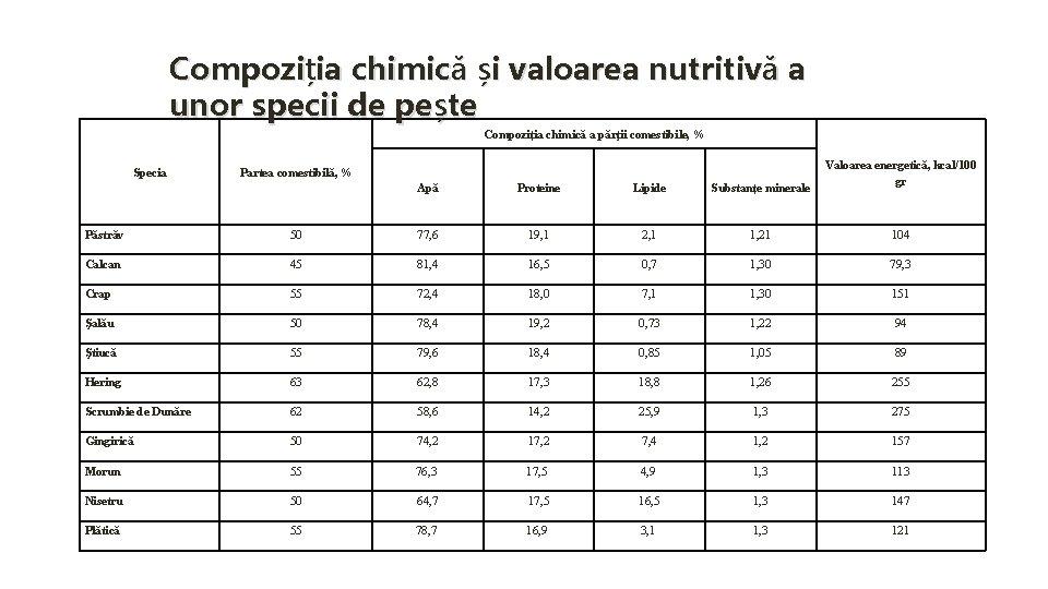 Compoziția chimică și valoarea nutritivă a unor specii de pește Compoziția chimică a părţii