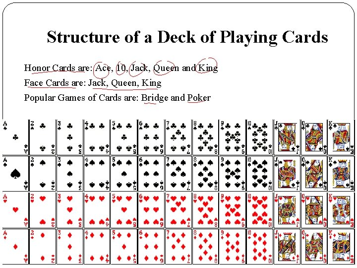 Structure of a Deck of Playing Cards Honor Cards are: Ace, 10, Jack, Queen