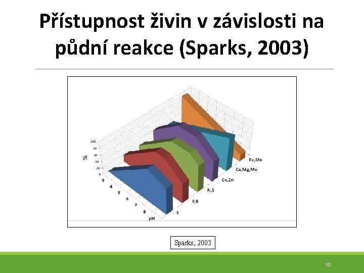Přístupnost živin v závislosti na půdní reakce (Sparks, 2003) Sparks, 2003 10