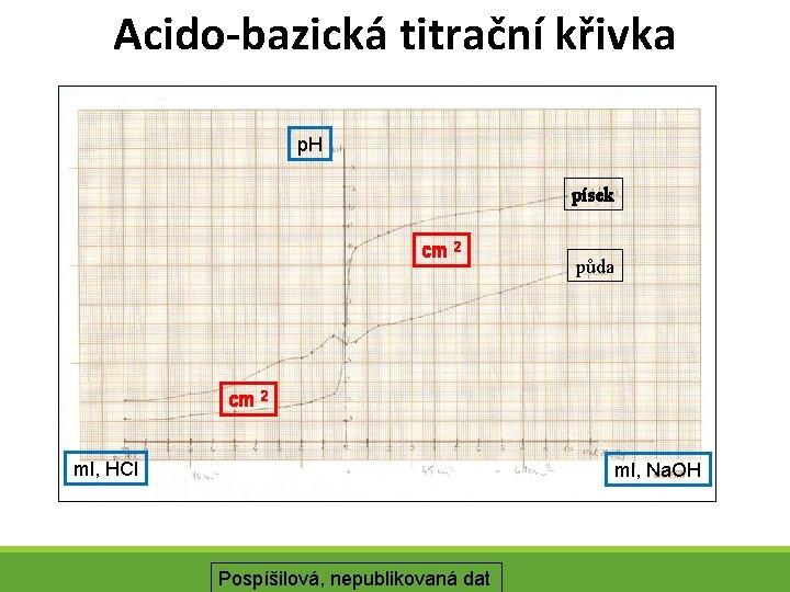 Acido-bazická titrační křivka p. H písek cm 2 půda cm 2 ml, HCl ml,