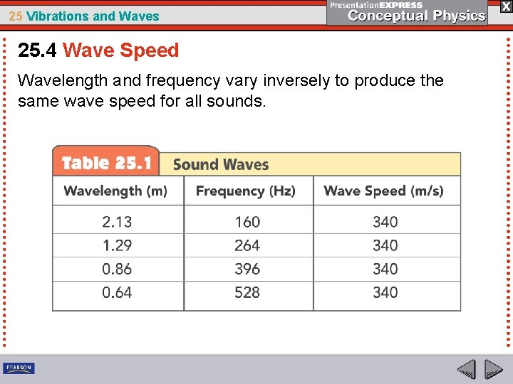 25 Vibrations and Waves 25. 4 Wave Speed Wavelength and frequency vary inversely to