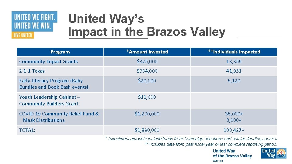 United Way's Impact in the Brazos Valley Program *Amount Invested **Individuals Impacted Community Impact