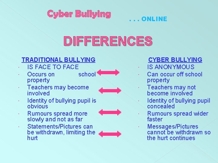 . . . ONLINE DIFFERENCES TRADITIONAL BULLYING IS FACE TO FACE Occurs on school