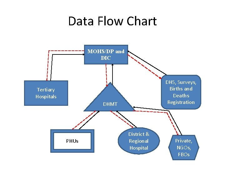 Data Flow Chart MOHS/DP and DIC DHS, Surveys, Births and Deaths Registration Tertiary Hospitals