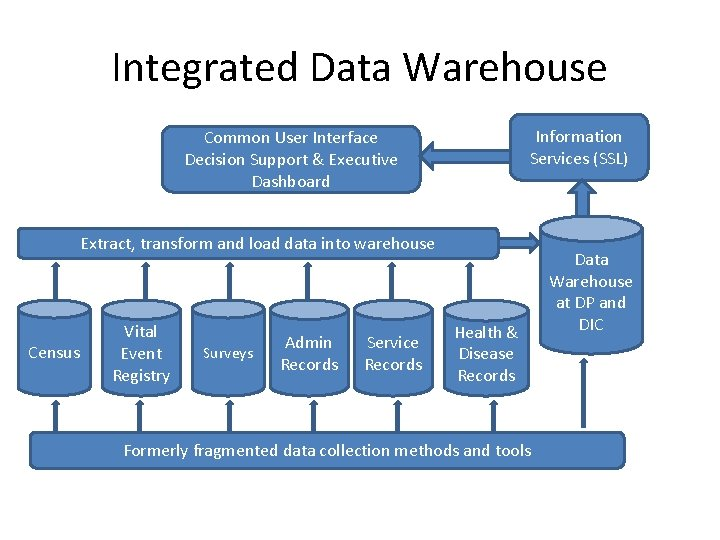 Integrated Data Warehouse Information Services (SSL) Common User Interface Decision Support & Executive Dashboard