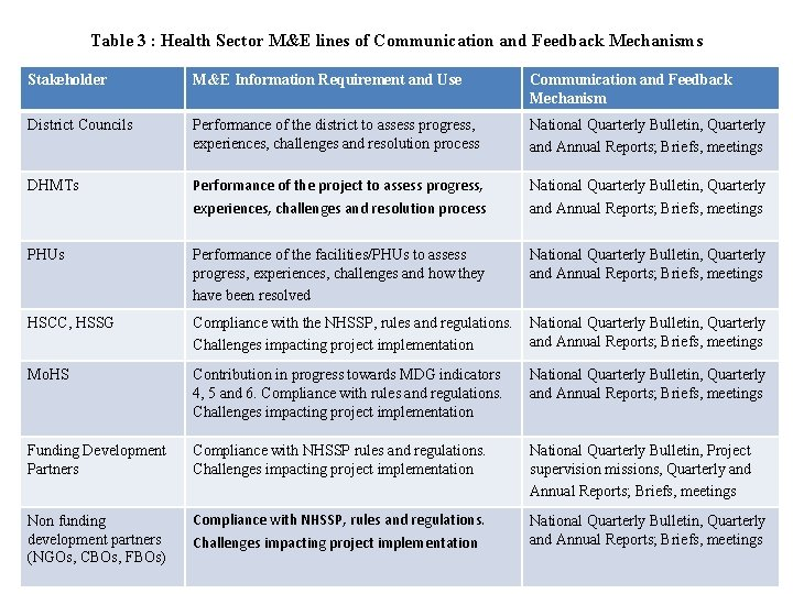 Table 3 : Health Sector M&E lines of Communication and Feedback Mechanisms Stakeholder M&E
