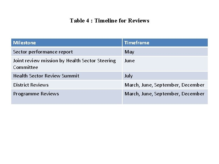 Table 4 : Timeline for Reviews Milestone Timeframe Sector performance report May Joint review