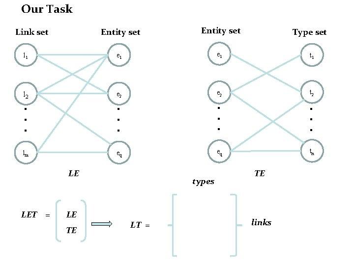 Our Task Entity set l 1 e 1 t 1 l 2 e 2