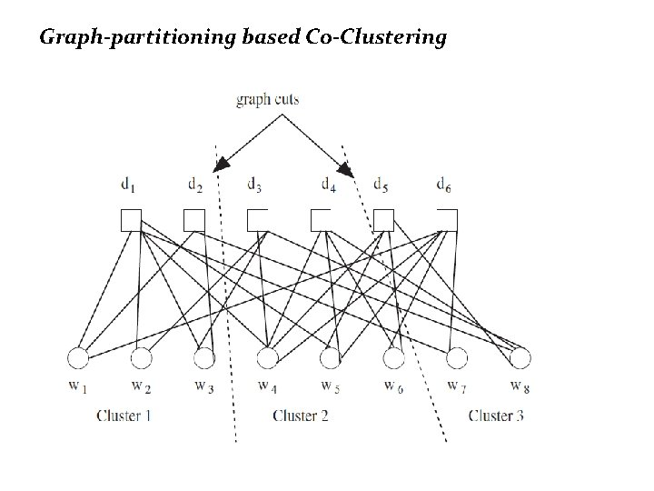 Graph-partitioning based Co-Clustering