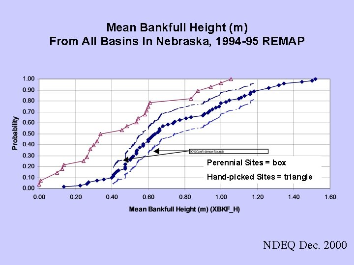 Mean Bankfull Height (m) From All Basins In Nebraska, 1994 -95 REMAP Perennial Sites
