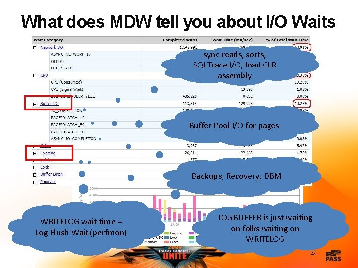 What does MDW tell you about I/O Waits sync reads, sorts, SQLTrace I/O, load