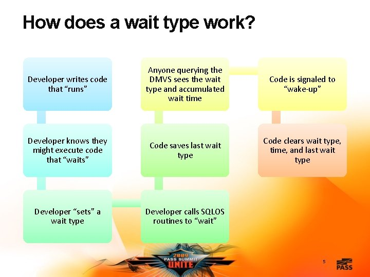 """How does a wait type work? Developer writes code that """"runs"""" Anyone querying the"""